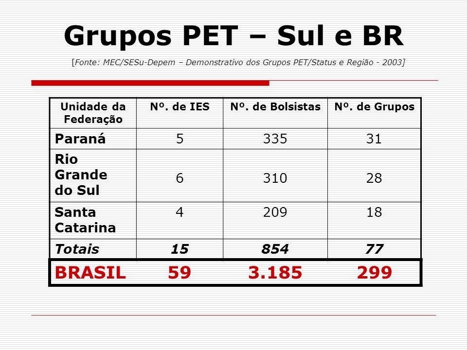 Grupos PET – Sul e BR [Fonte: MEC/SESu-Depem – Demonstrativo dos Grupos PET/Status e Região - 2003]
